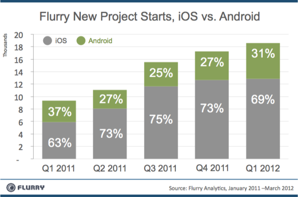 Android vs iOS proyectos